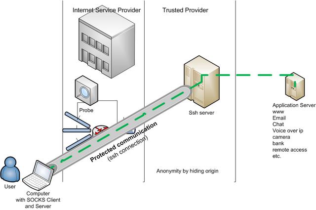 Communication privacy004