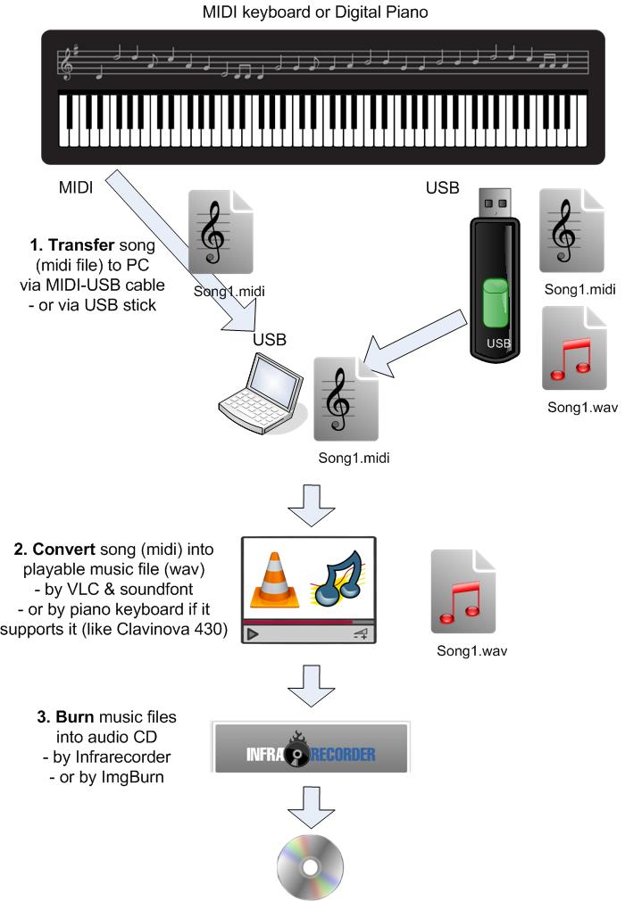 Tip, convert midi to wav, and burn to audio CD | Guidance Blog