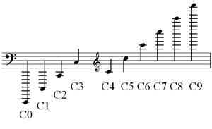 300px-Pitch notation