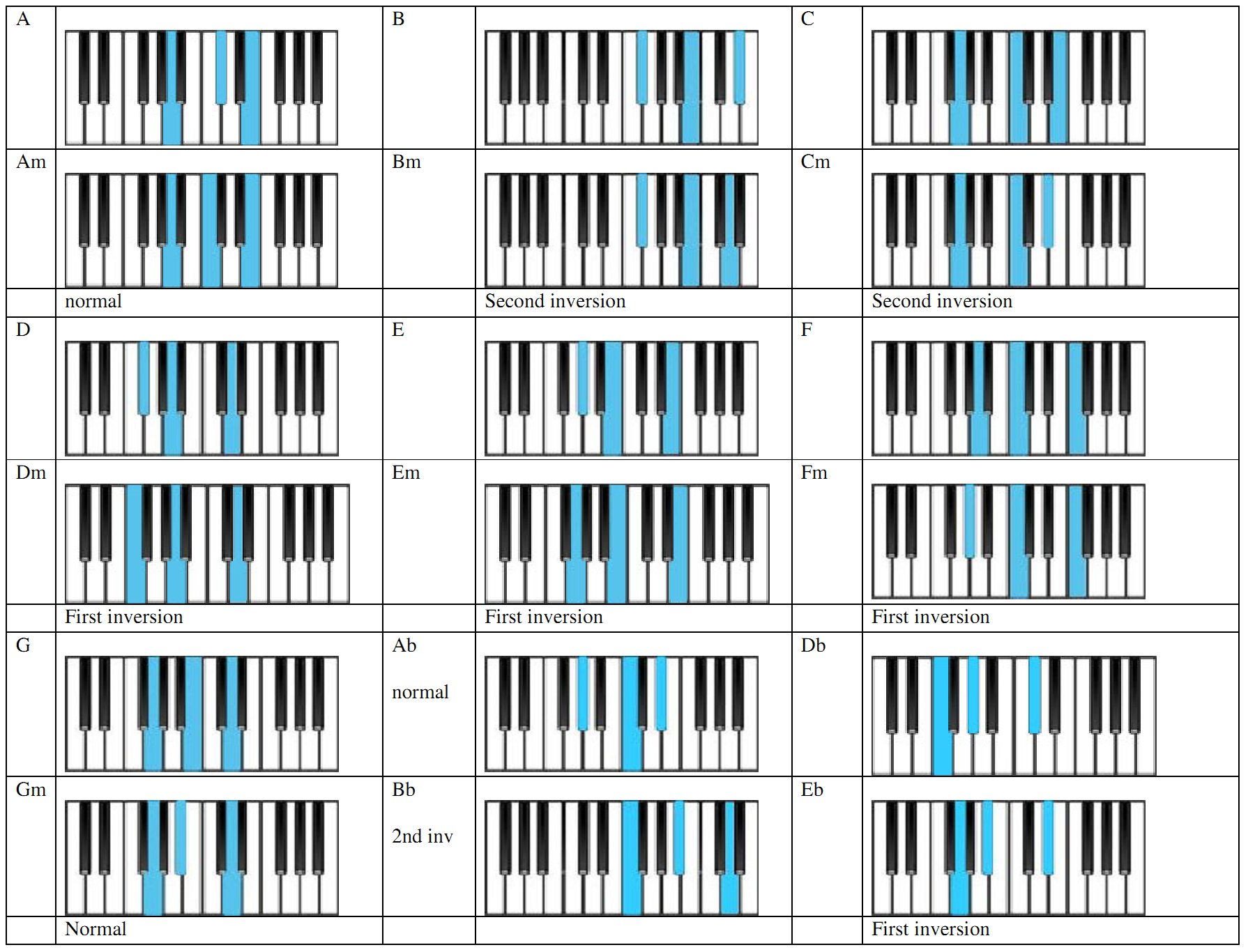 How to play piano chords with both hands zippy