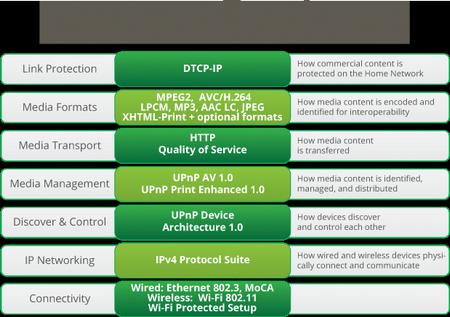 dlna-interoperability