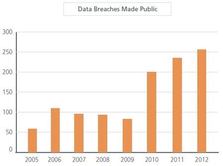 McAfee-data-breaches-made-pubilc