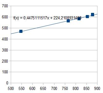 Calibration-linefitting