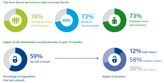 deloitte-TMT-security-2013