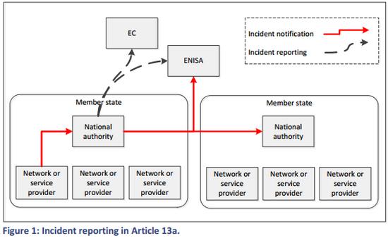ENISA2012-incidentreports1