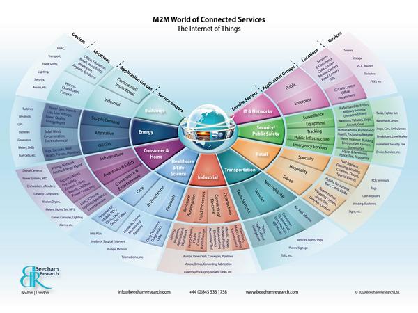 M2m-sectormap
