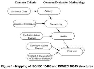 ISO18045