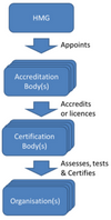 CyberEssentials-assurance