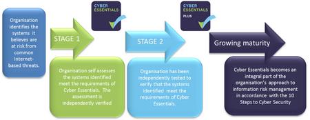CyberEssentials-overview