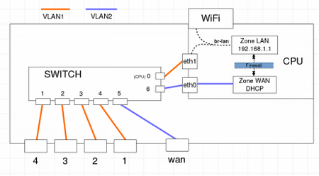 OpenWrt, an alternative for improving network security at