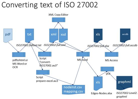 ISO27002-convert-steps