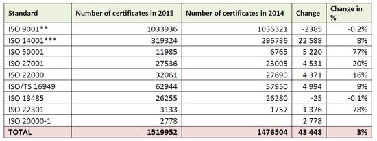 ISO survey 2015-001