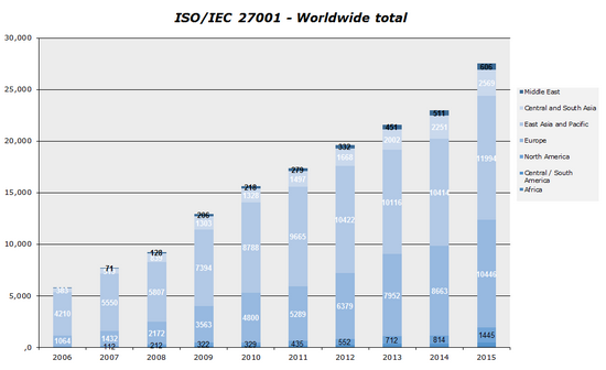 ISO survey 2015-002
