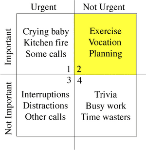 Timemanagementmatrix
