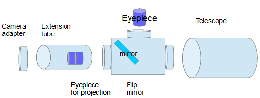 Eyepiece-projection-setup